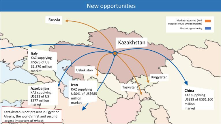 Figure 2 - Growing Kazakhstan's grain markets