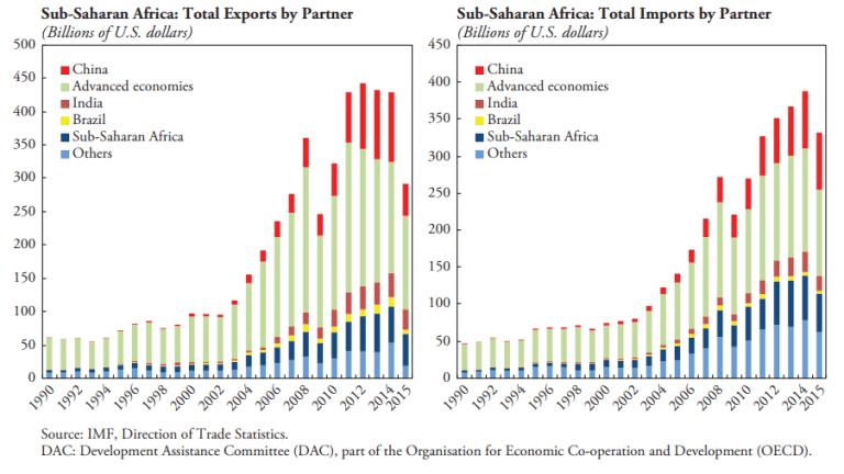 FOTW_Investors_Africa