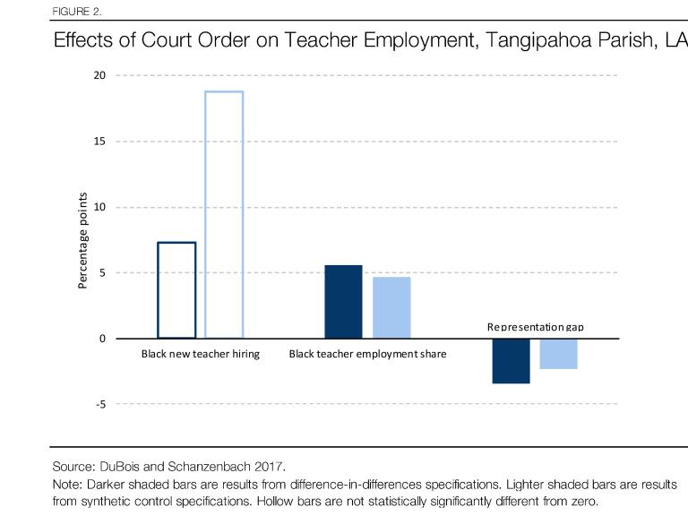 Effects of court order on teacher employment, Tangipahoa Parish