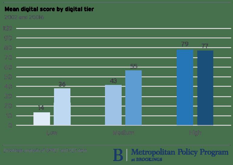 metro_20171204_Mean digital score by tier FINAL transp-01