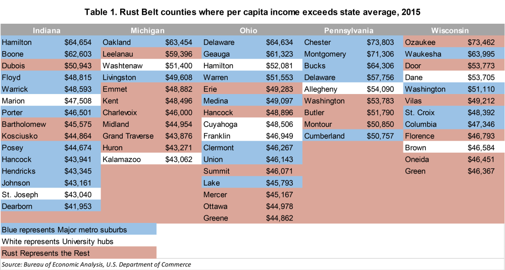 metro_20171205_Table Rust Belt counties where per capita income exceeds state average 2015-01