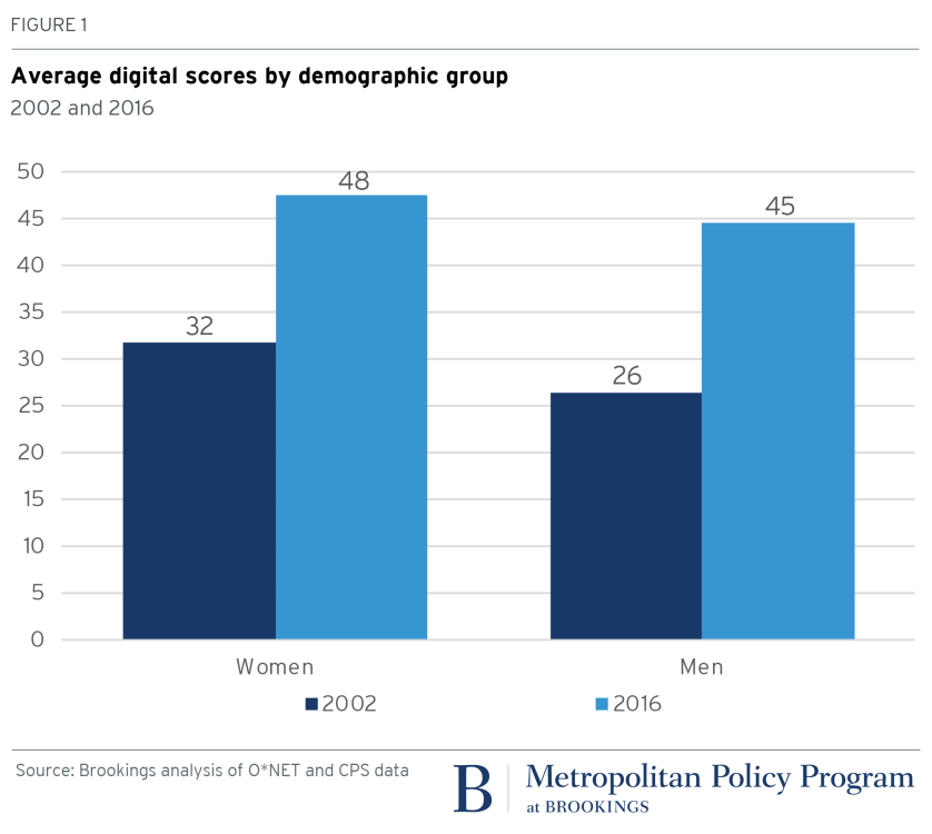 2018.01.16_Metro_Fig1_Digital score demographic group
