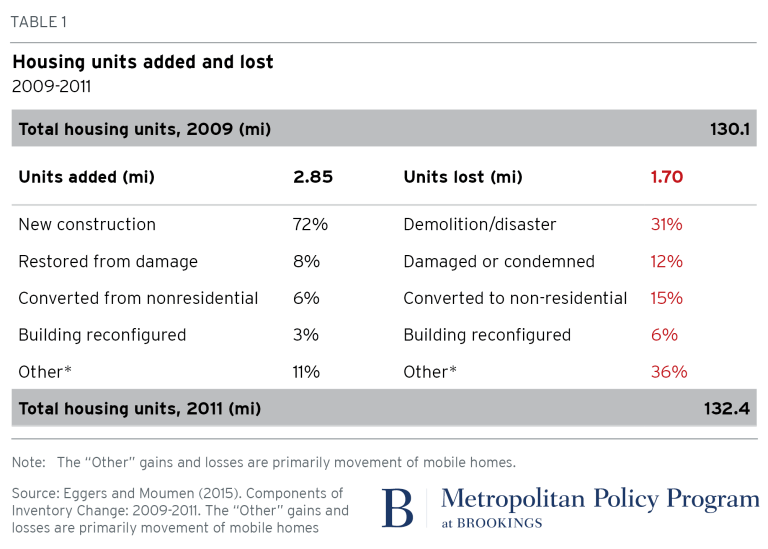 2018.02.01_metro_Table1_Housing units added and lost 2009-2011