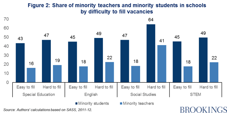 Share of minority teachers and minority students in schools by difficulty to fill vacancies