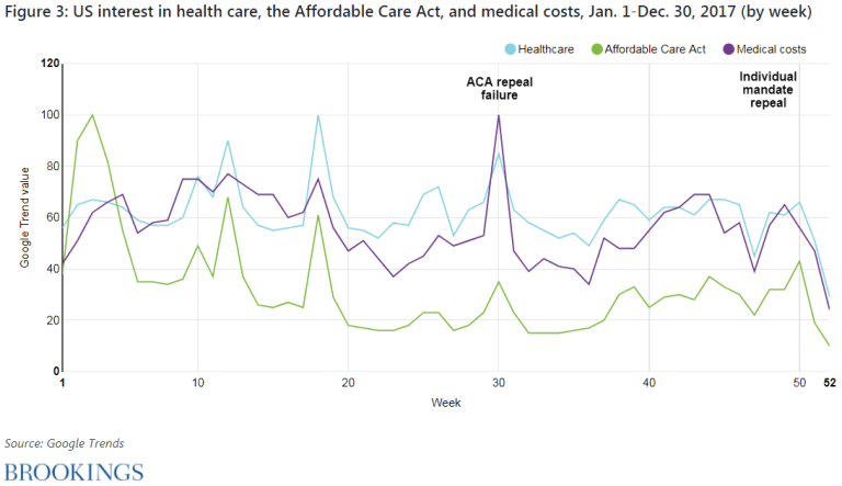 Figure 3. U.S. Interest in health care, the Affordable Care Act, and medical costs, January 1-December 30, 2017 (by week)