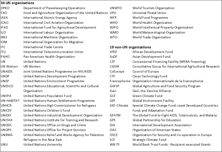 Figure 5 53 multilateral organizations in sample