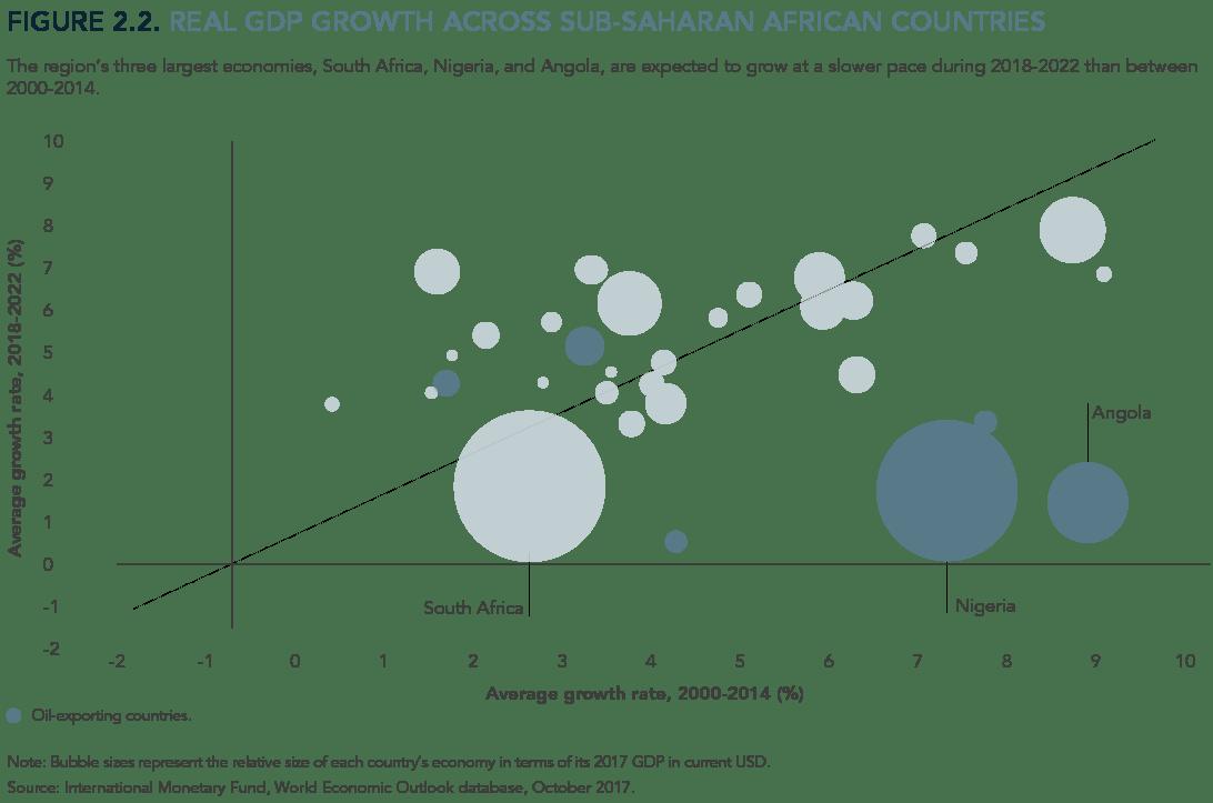 Sustainable financing for economic development