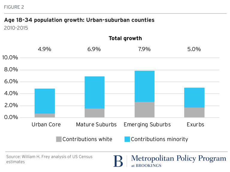 Figure 2: Age 18-34 population growth: Urban-suburban counties