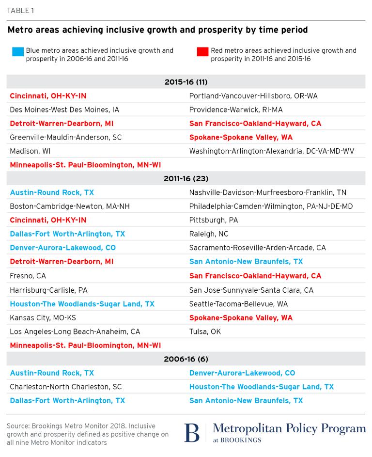 2018.02.26_metro_Metro Monitor_Table 1