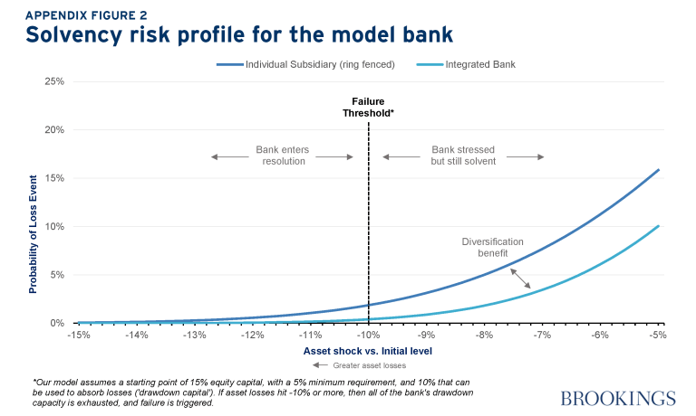 solvency risk for model bank