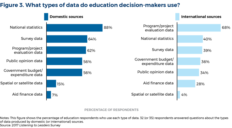 cue_data-driven-education_figure3