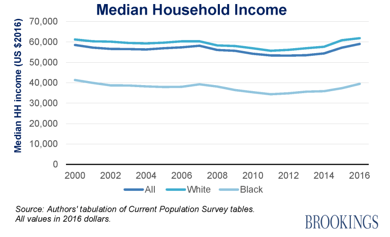 The median household income