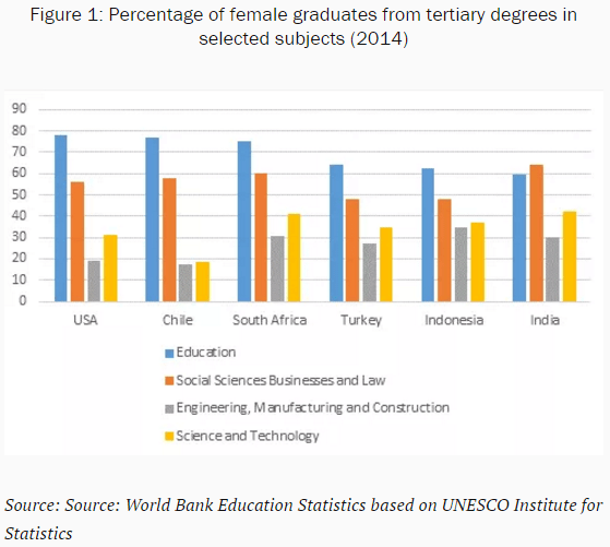 Percentage of female graduates from tertiary degrees.