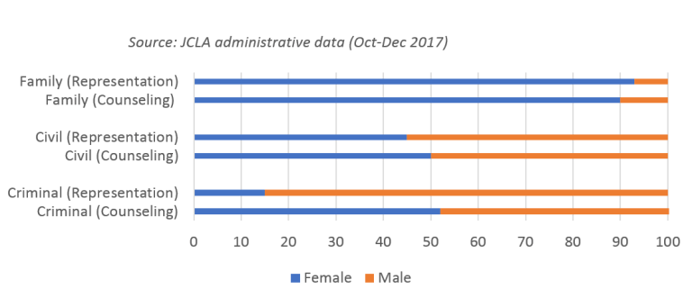 Figure 1 - Beneficaries of legal aid services by case type and gender