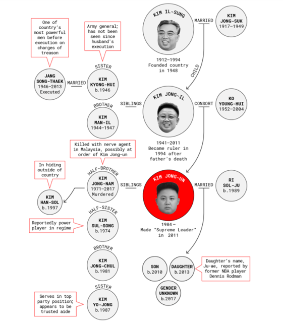 KJU family tree