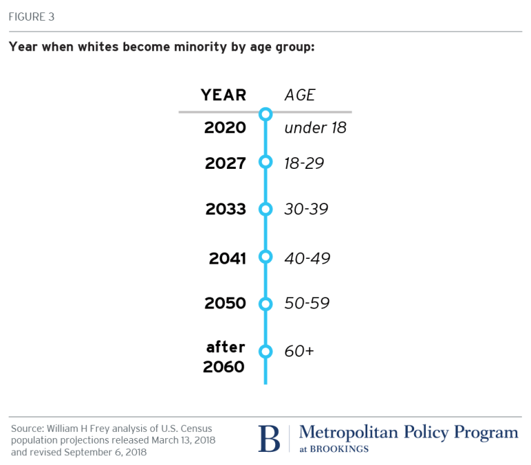 Year when whites become minority by age group in the United States - Brookings