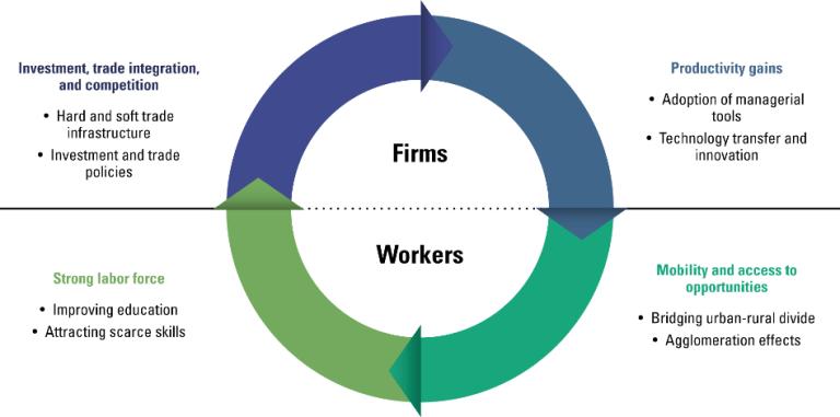 Figure 1 - Prosperity cycle for Georgia