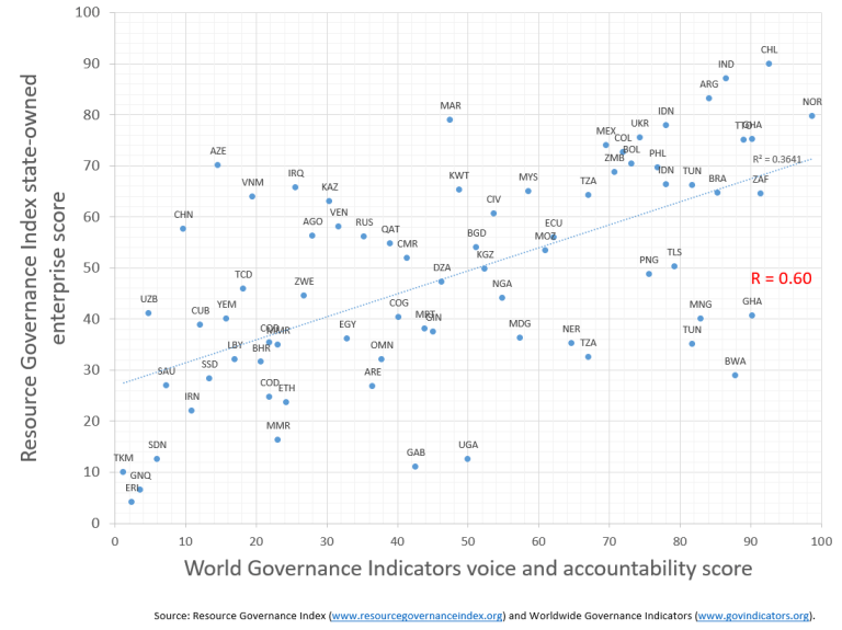 Figure 2. Resource Governance Index
