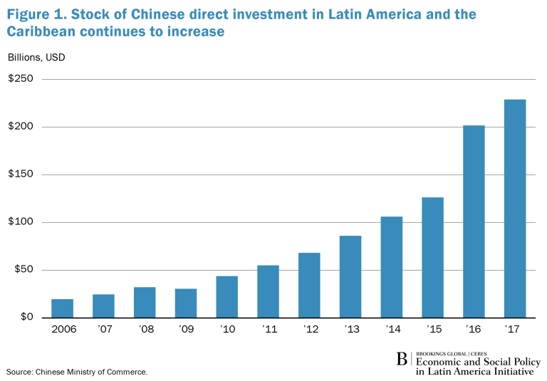 Global_Spotlight_LA_Chinese_Investment_Fig1