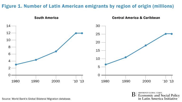 Global_Spotlight_LA_Emigrants_Fig1