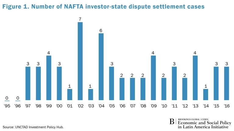 Global_Spotlight_LA_NAFTA_Fig1