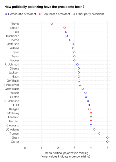 Graph of Presidents ranked by level of polarization according to survey data.