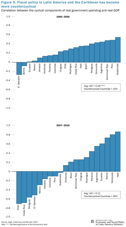 Spotlight_LA_Fiscal Deficits_Fig5