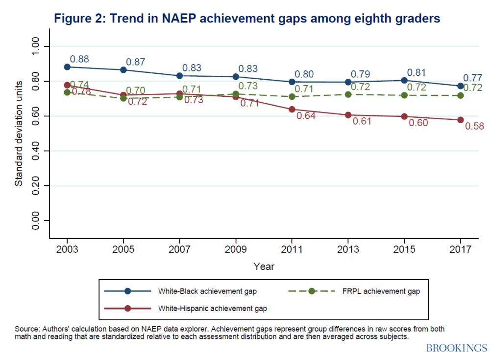 Trend in NAEP achievement gaps among eighth graders