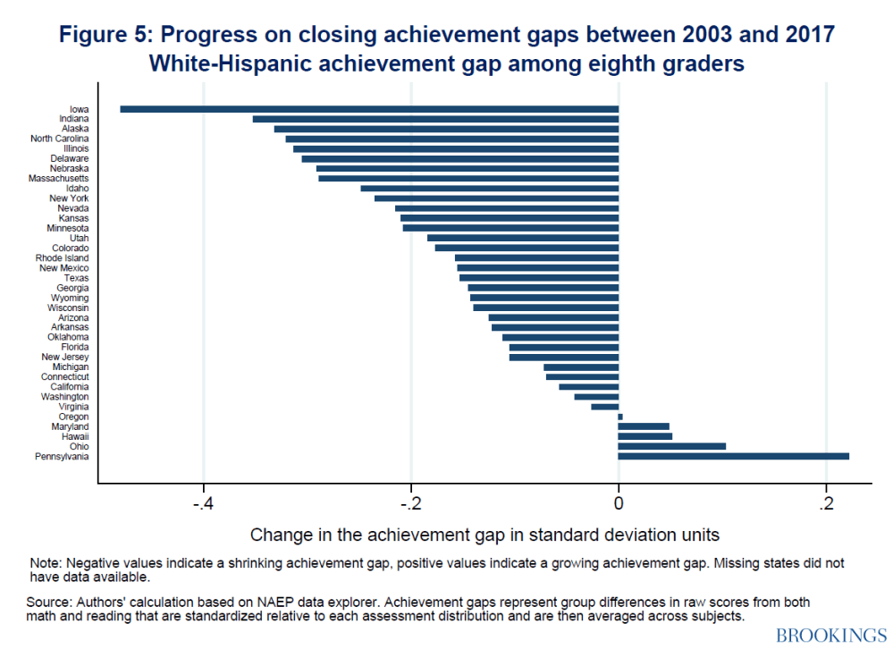 Progress on closing achievement gaps between 2003-2017 white-Hispanic achievement gap among eighth graders