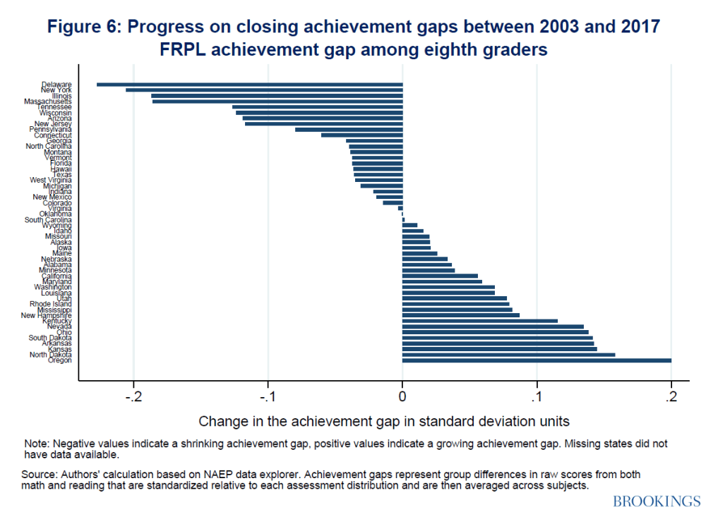 Progress on closing achievement gaps between 2003-2017 FRPL achievement gap among eighth graders