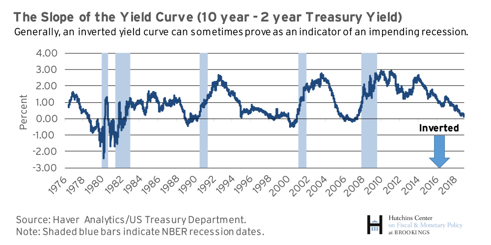 The Hutchins Center Explains The Yield Curve What It Is