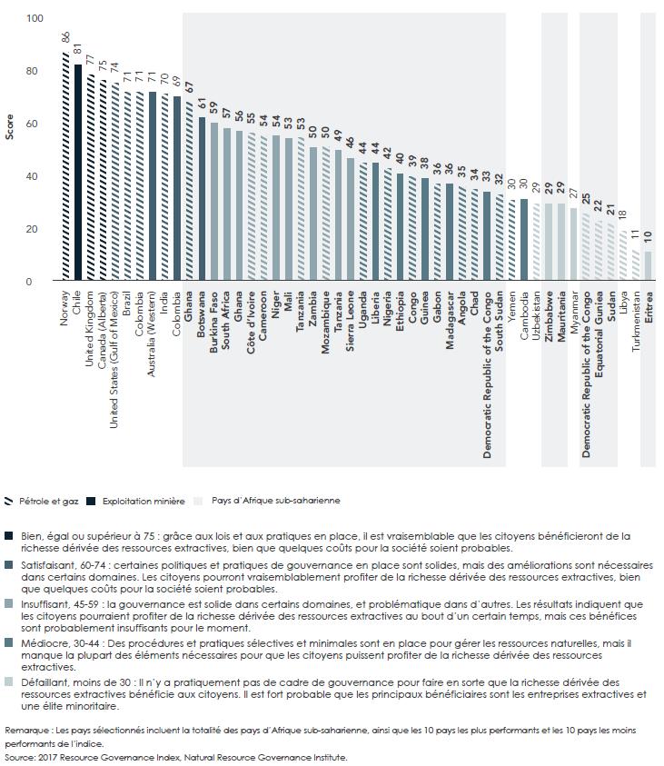 En dépit de l'abondance des ressources naturelles sur le continent, un bon nombre de pays d'Afrique ne parviennent pas à les gérer efficacement, d'après l'Indice de la gouvernance des ressources. La figure ci-dessous indique tous les pays d'Afrique sub-saharienne figurant dans l'indice, ainsi que les 10 pays les plus performants et les 10 pays les moins performants à l'échelle mondiale. Aucun pays d'Afrique sub-saharienne ne possède de « bon » score, et sept des dix pays les moins performants sont situés dans la région.