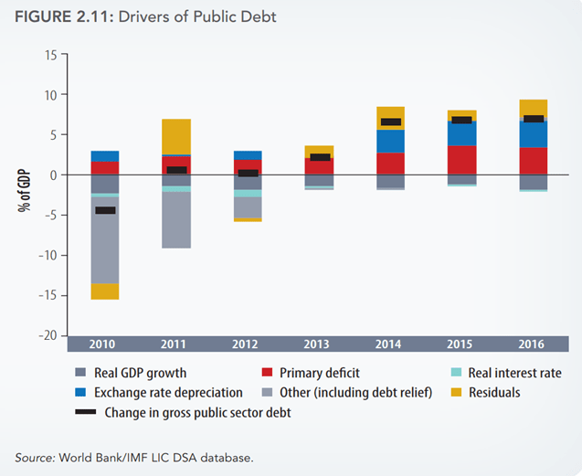 Global_FOTW_DriversofPublicDebt