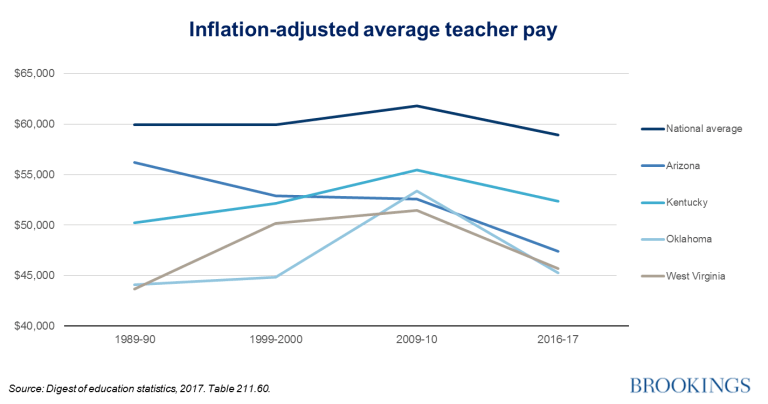 Inflation-adjusted average teacher pay
