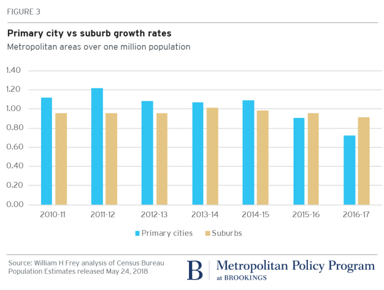 Chart: Primary city vs suburb growth rates