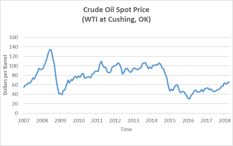 Crude Oil Spot Prices, 2000-2018 (WTI at Cushing, OK)