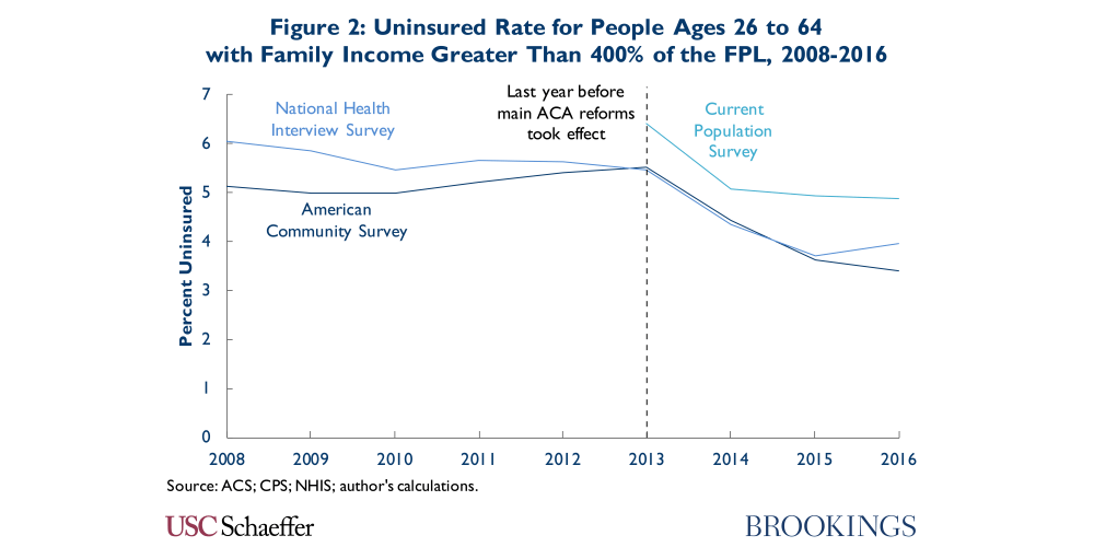 igure 2. Uninsured rate for people ages 26 to 64 with family income greater than 400% of he FPL, 2008-2016