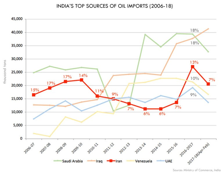 Chart showing India's top sources of oil imports (2006-18)