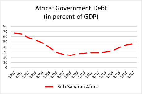 Global_figure 2 - Africa government debt