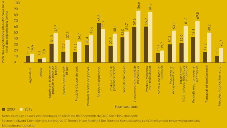 Entre 2000 et 2013, les échanges commerciaux intra-africains ont enregistré une forte augmentation des produits manufacturés dans la quasi-totalité des sous-secteurs. Des gains particulièrement importants ont été dégagés dans les secteurs suivants : nourriture, boissons et tabac ; caoutchouc et plastiques ; électronique et produits minéraux non métalliques. Il semble que l'Afrique peut potentiellement dégager des gains de productivités importants au niveau des produits échangés sur les marchés régionaux.