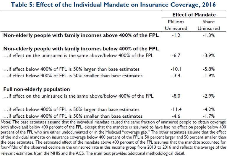 Table 5: Effect of the individual mandate on insurance coverage, 2016