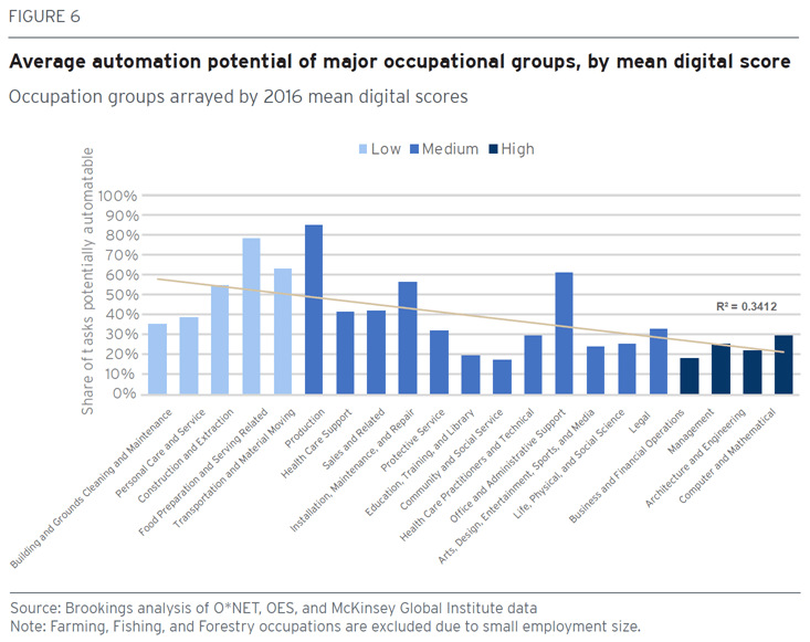 Chart showing automation potential of occupations