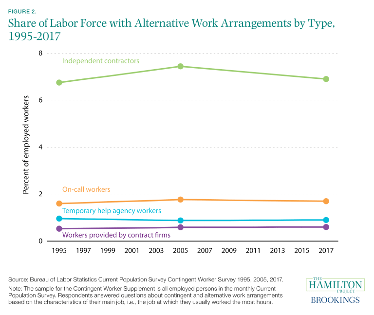 Share of Labor Force with Alternative Work Arrangements by Type, 1995-2017