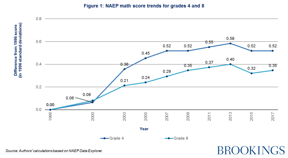 medium resolution of naep math score trends for grades 4 and 8