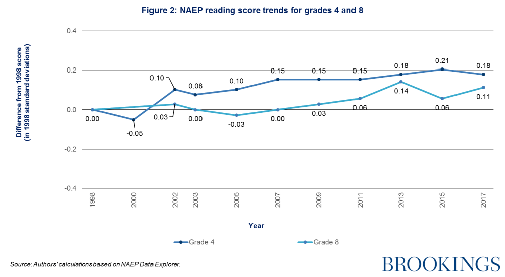This is NAEP reading score trends for grade 4 and 8.