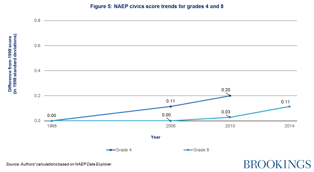 medium resolution of naep civics score trends for grades 4 and 8