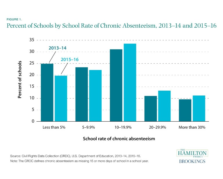 Chart depicting chronic absenteeism in schools
