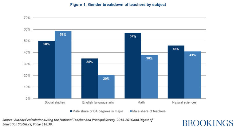 Gender breakdown of teachers by subject