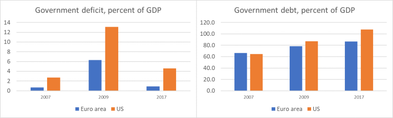 global government deficits