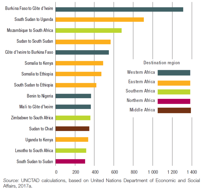 Chart showing stocks in top 15 intra-African migration corridors in 2017.